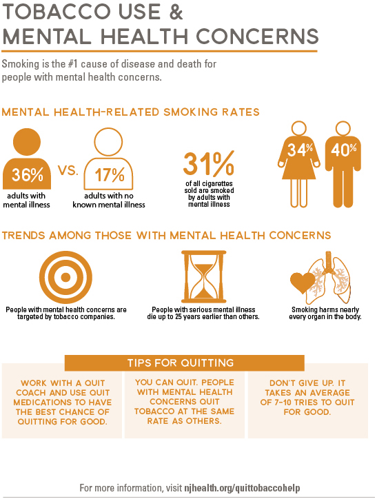 Tobacco use and mental health concerns